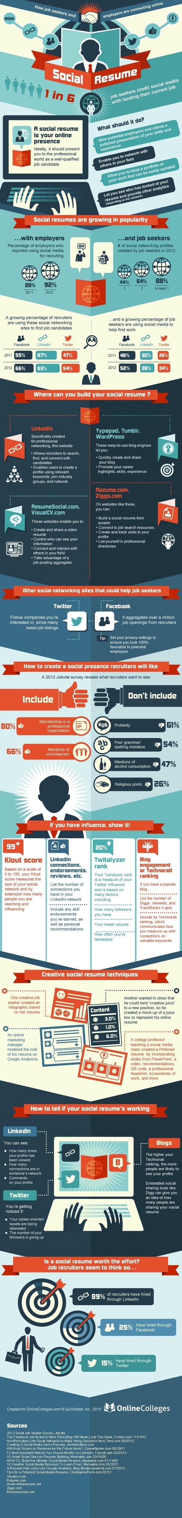 Si buscas trabajo necesitas tu Curriculum Social