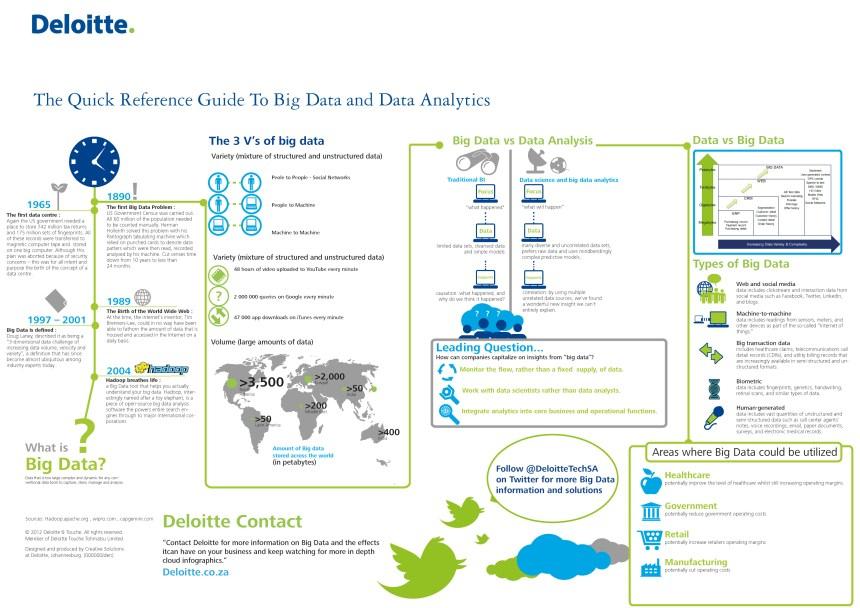 Guía de Big Data y analítica de datos