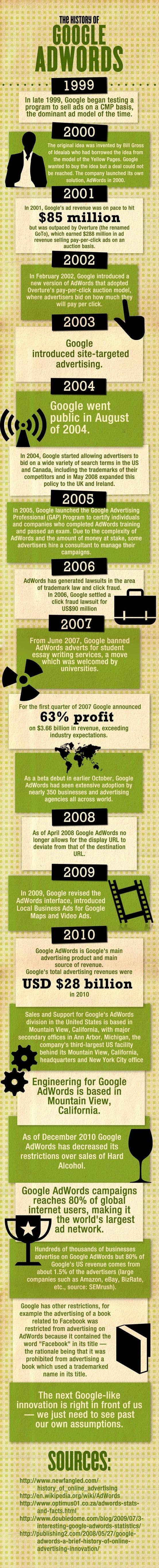Historia de Google Adwords