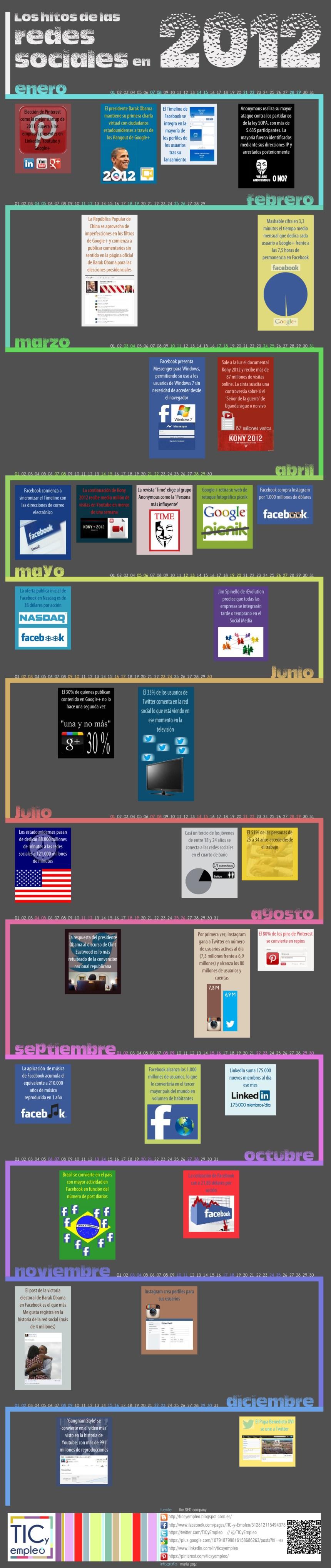 Hitos de las Redes Sociales en 2012