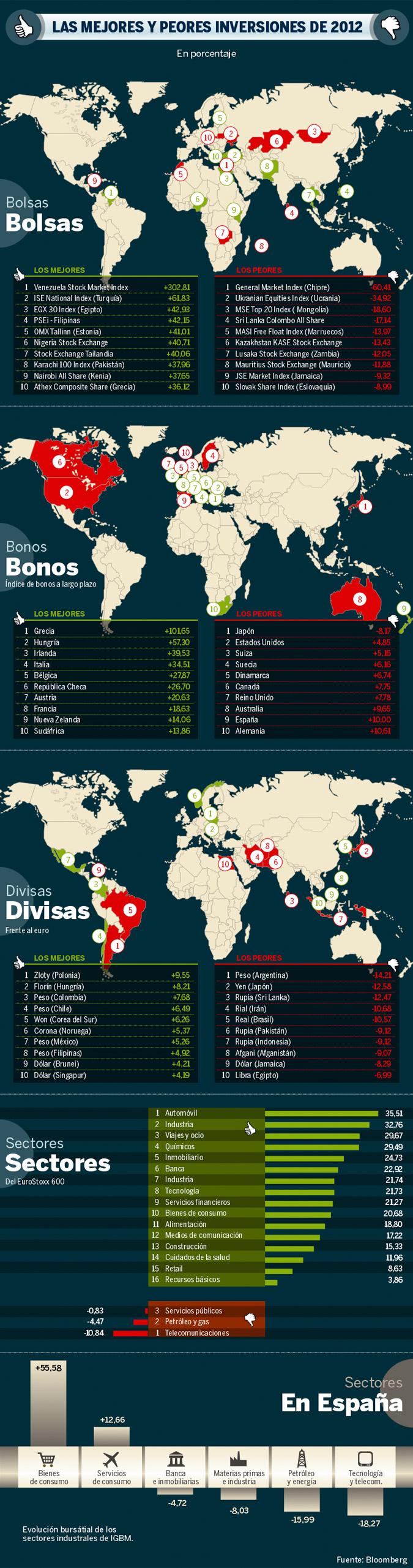 Las mejores y perores inversiones de 2012