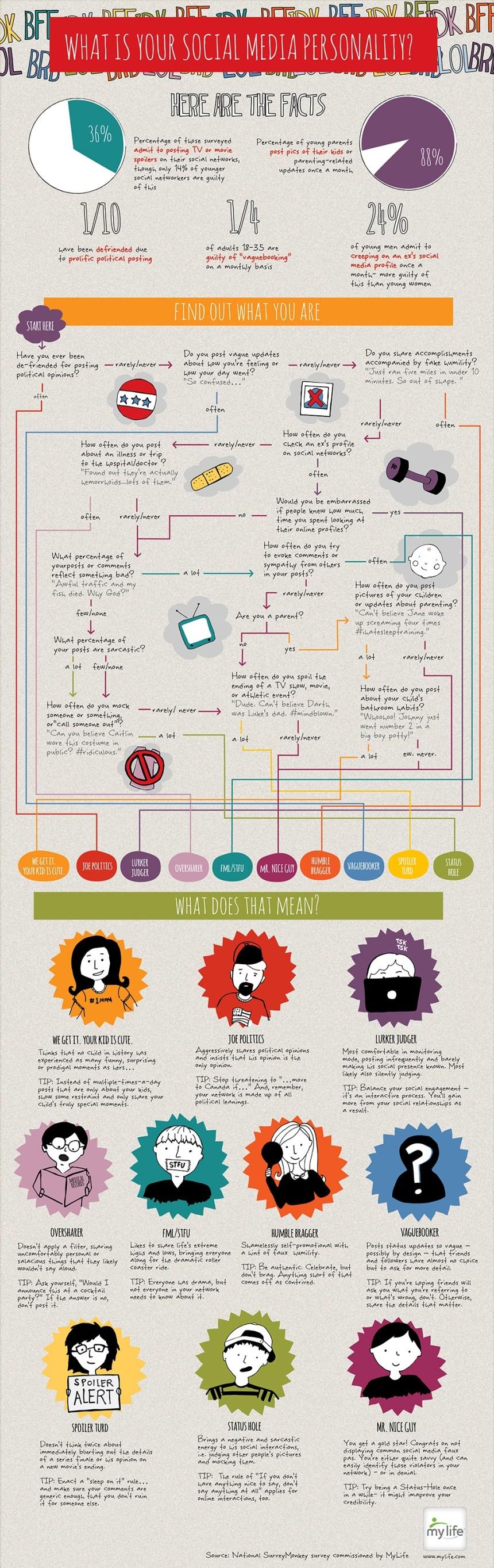 Tipos de personalidad en las Redes Sociales