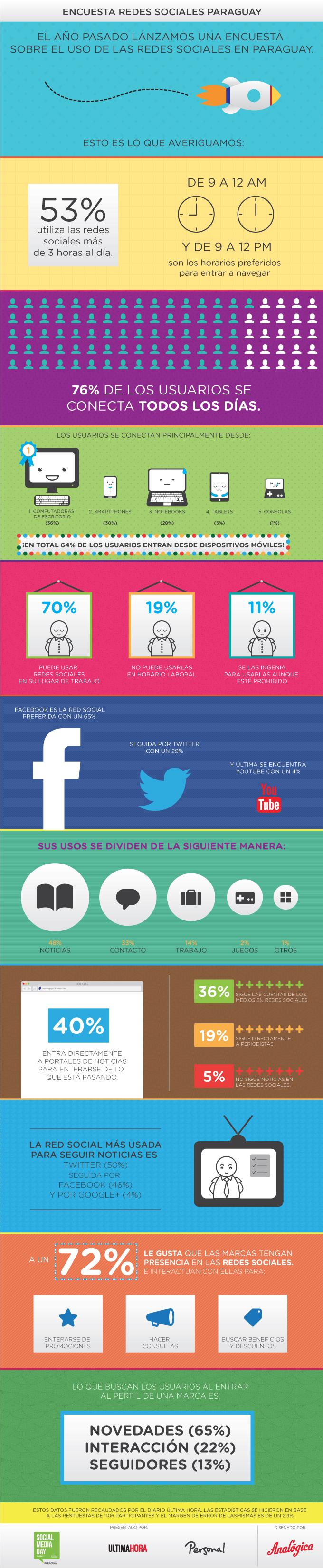 Redes Sociales en Paraguay