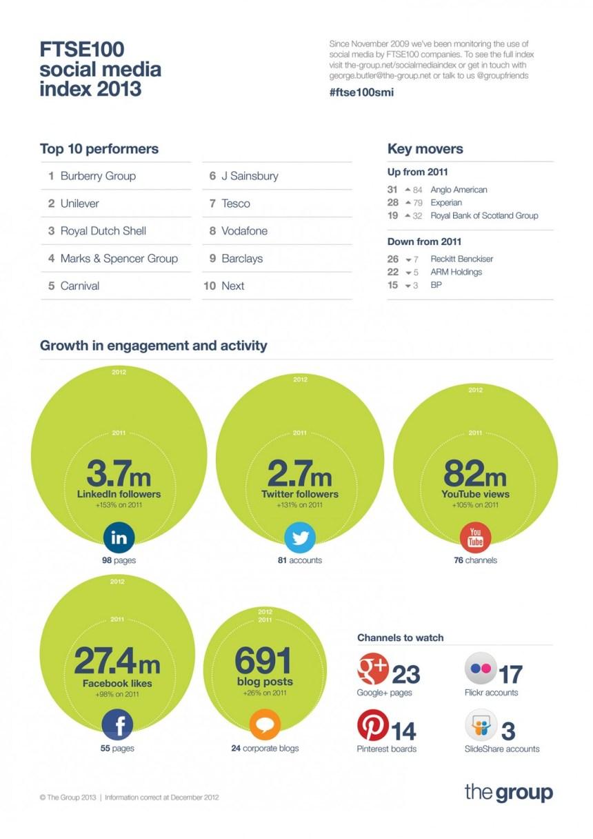 El Social Media index 2013 del FTSE100