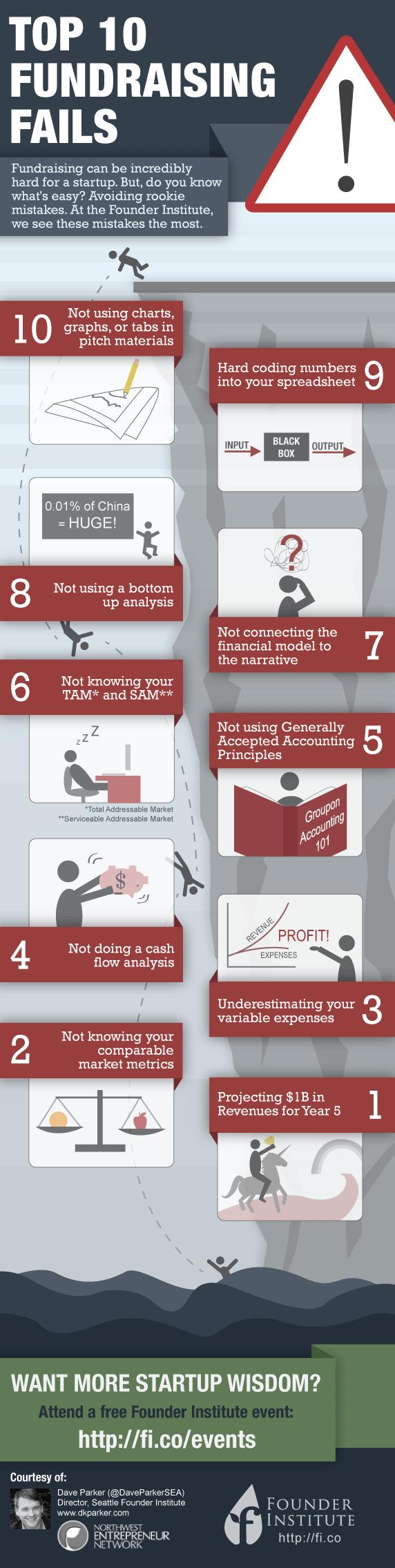 10 errores típicos en la financiación de una startup