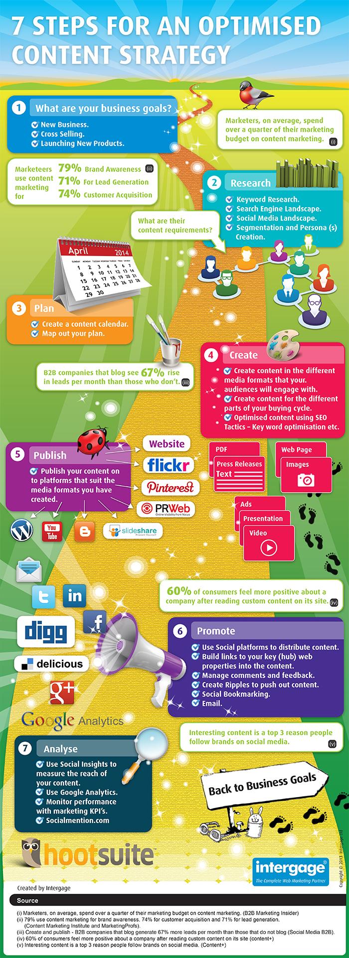 7 pasos para una óptima estrategia de contenido