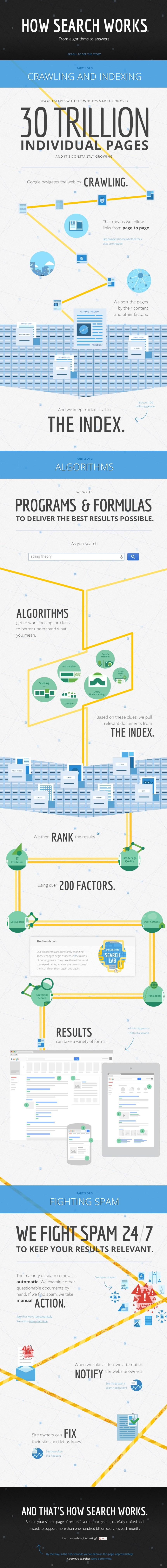 Cómo explica Google el funcionamiento de su buscador
