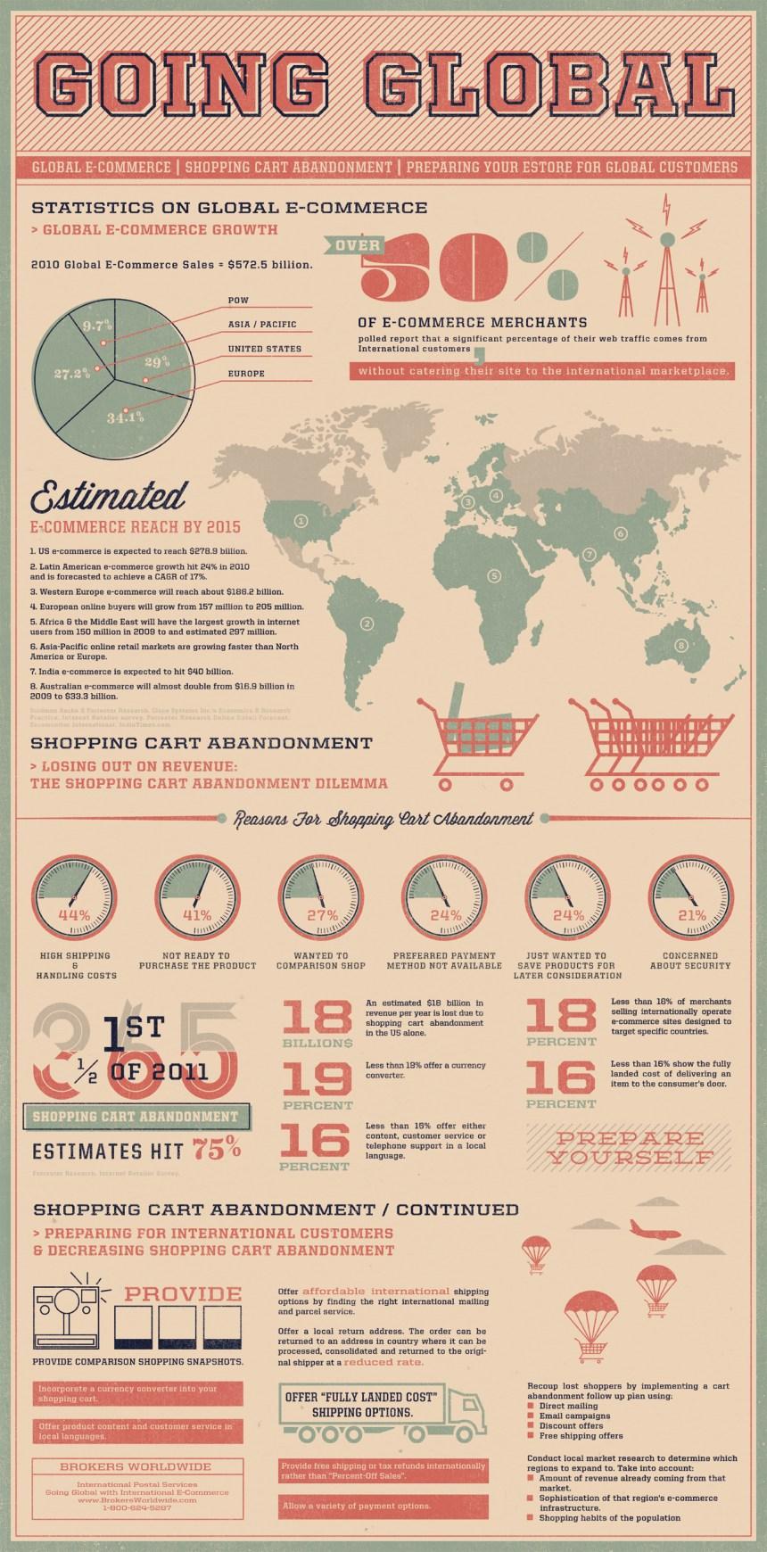Datos interesantes sobre Comercio Electrónico