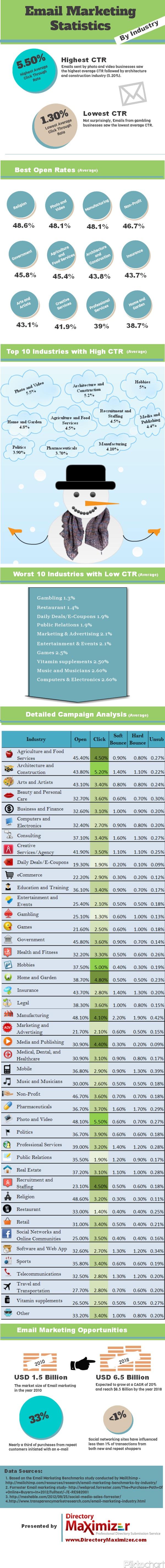 Estadísticas de email marketing por sectores