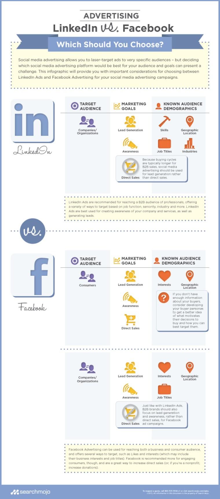 ¿Es mejor la publicidad en Linkedin o en FaceBook?
