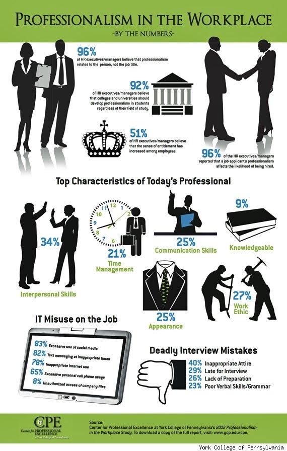 La importancia de la profesionalidad en el trabajo