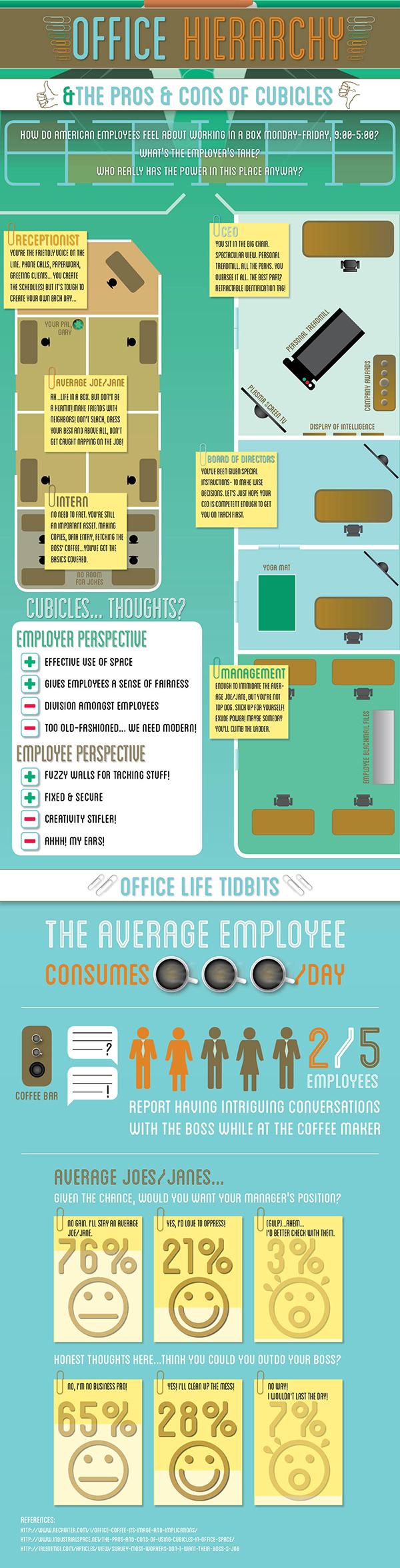 Pros y contras de las divisiones en las oficinas