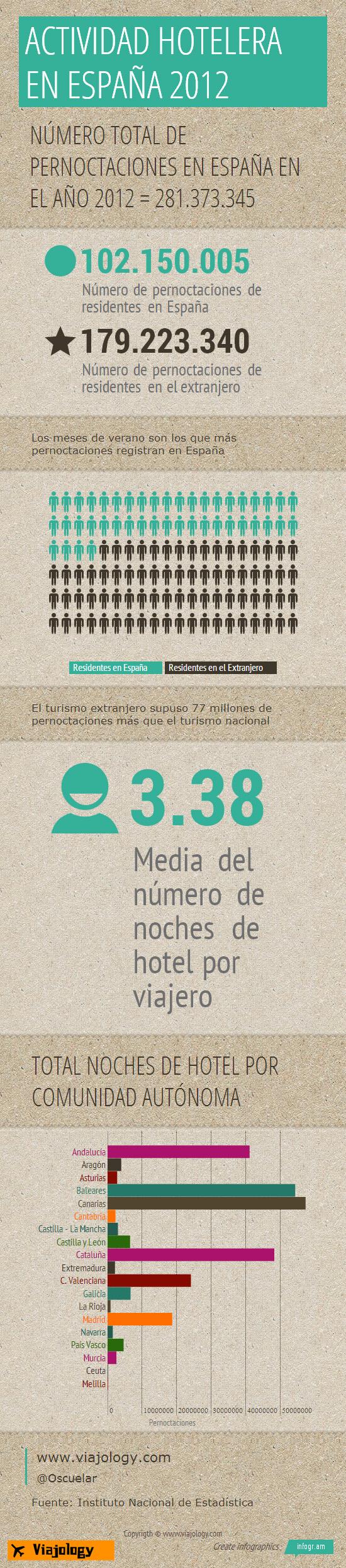 Actividad hotelera en España 2012