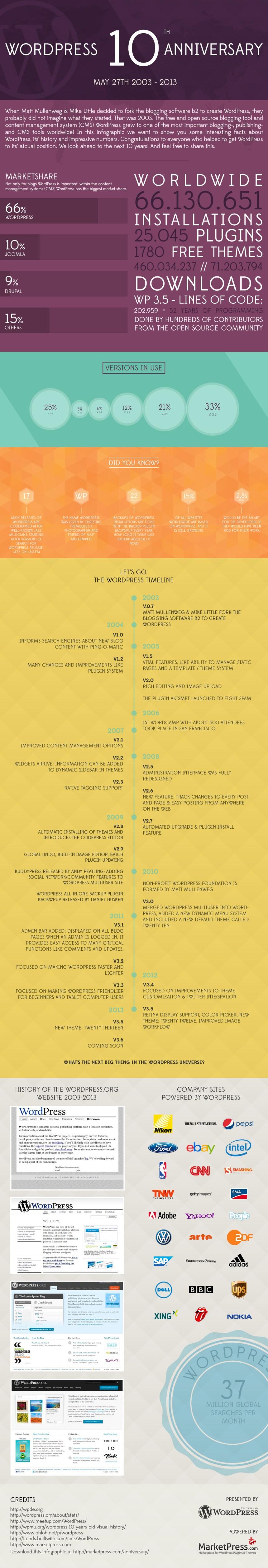 Cómo han sido los 10 primeros años de WordPress