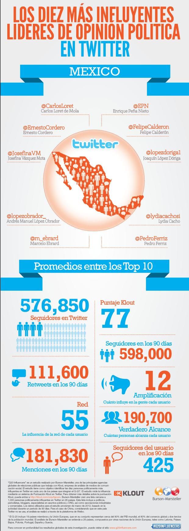 10 líderes mexicanos más influyentes en Twitter