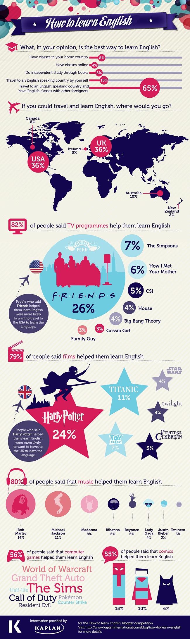Aprende inglés: cómo aprender inglés