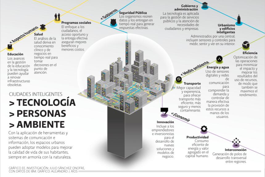 Qué son las Smart Cities