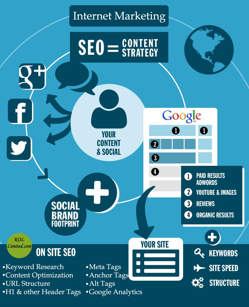 SEO = estrategia de contenidos