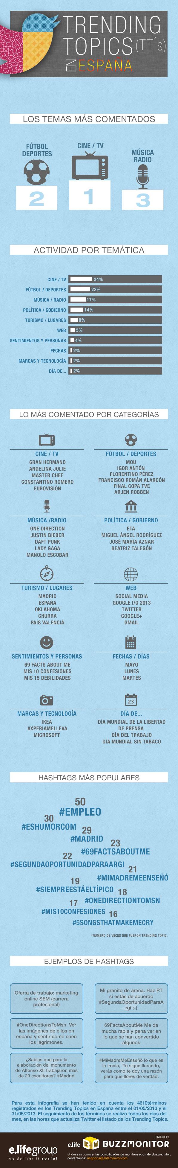Trending Topic más populares en España (mayo/2013)
