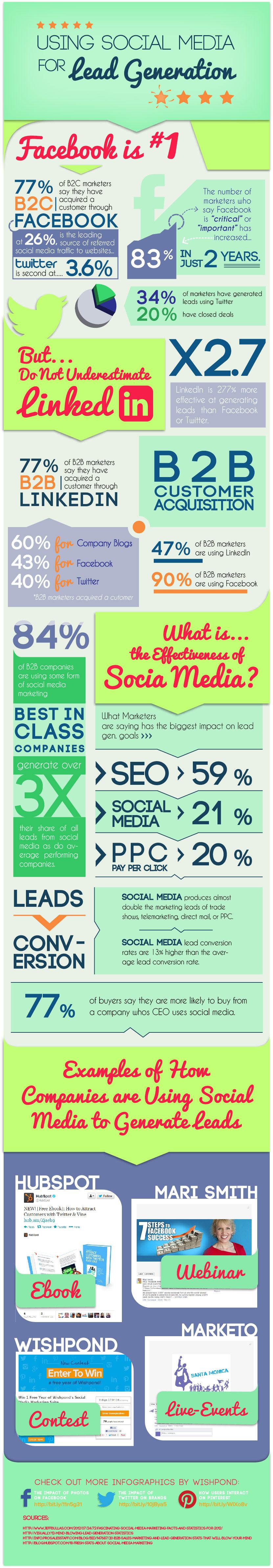 Cómo sar las Redes Sociales para encontrar clientes