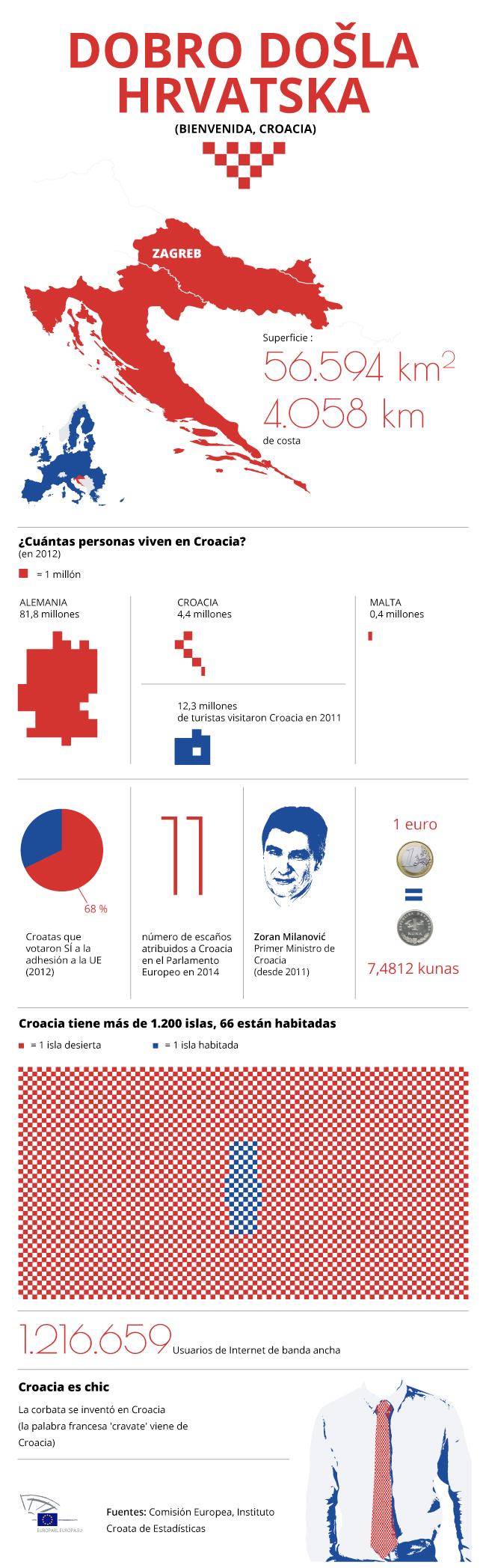 Croacia: nuevo miembro de la Unión Europea