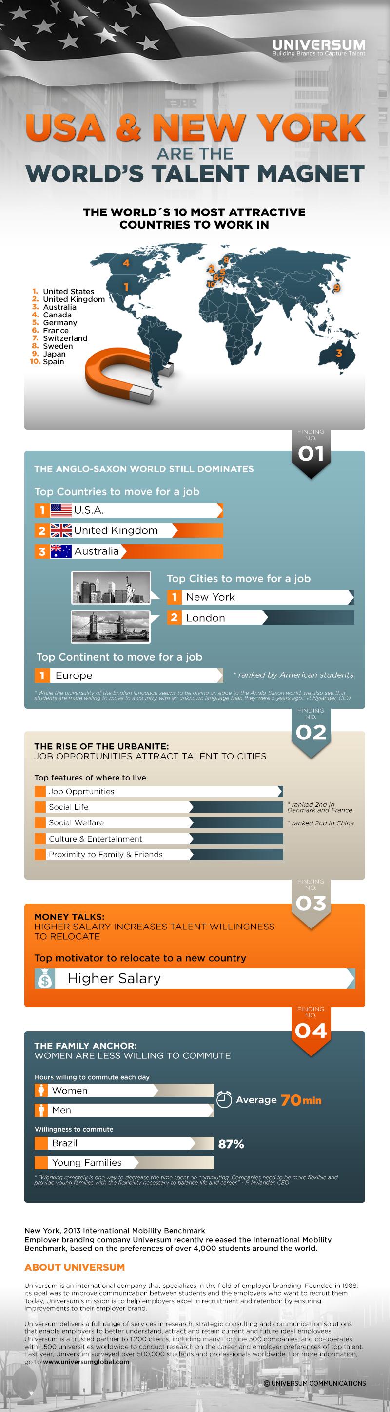Los 10 países más atractivos para trabajar