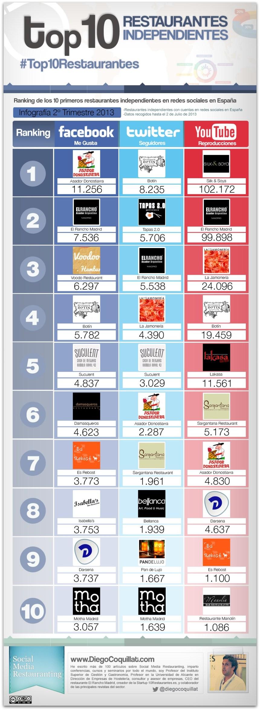 Top 10 restaurantes independientes en redes sociales España 2013 (2T)