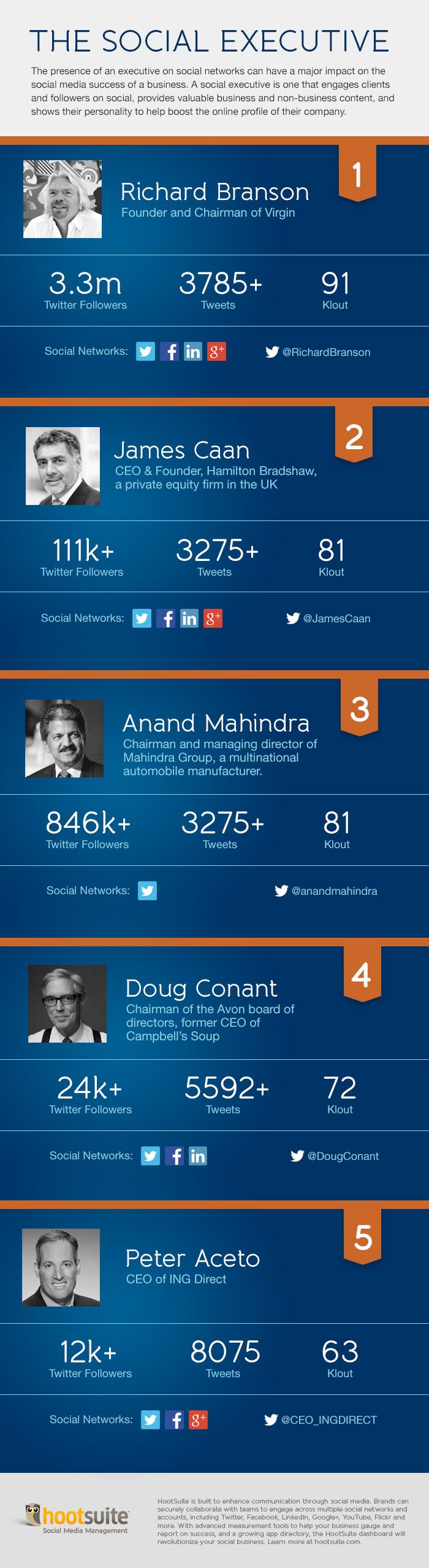 Los CEO más sociales