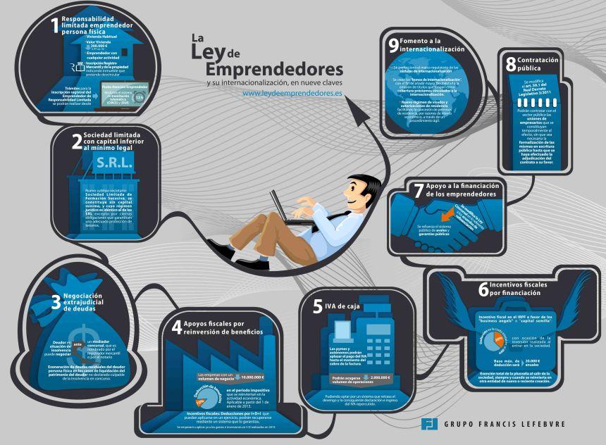 9 claves de la Ley de Emprendedores (España)