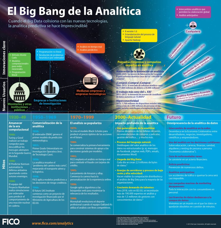 La historia del Big Bang de la analítica (Big Data)