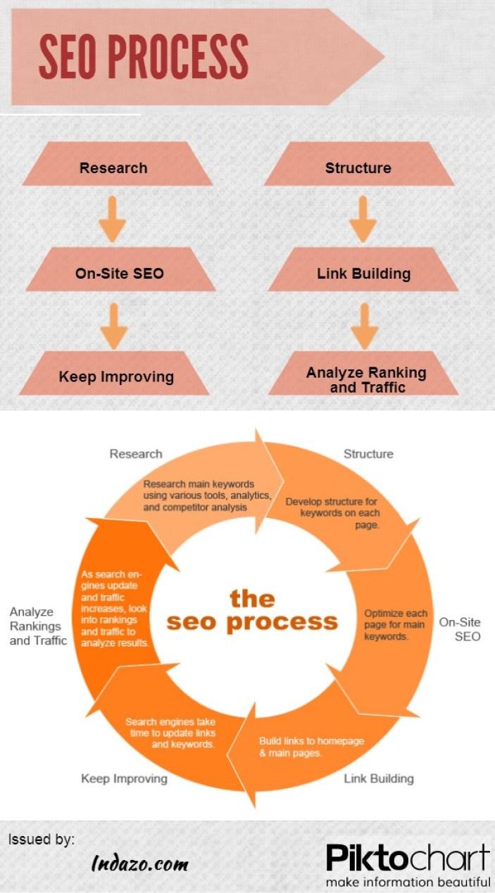 El proceso del SEO