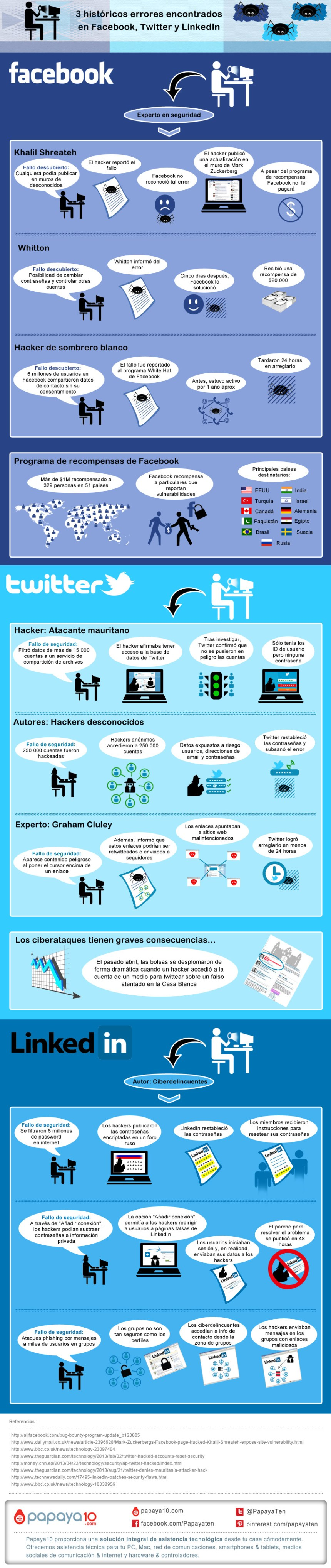 Fallos de seguridad en Twitter - FaceBooy y Linkedin