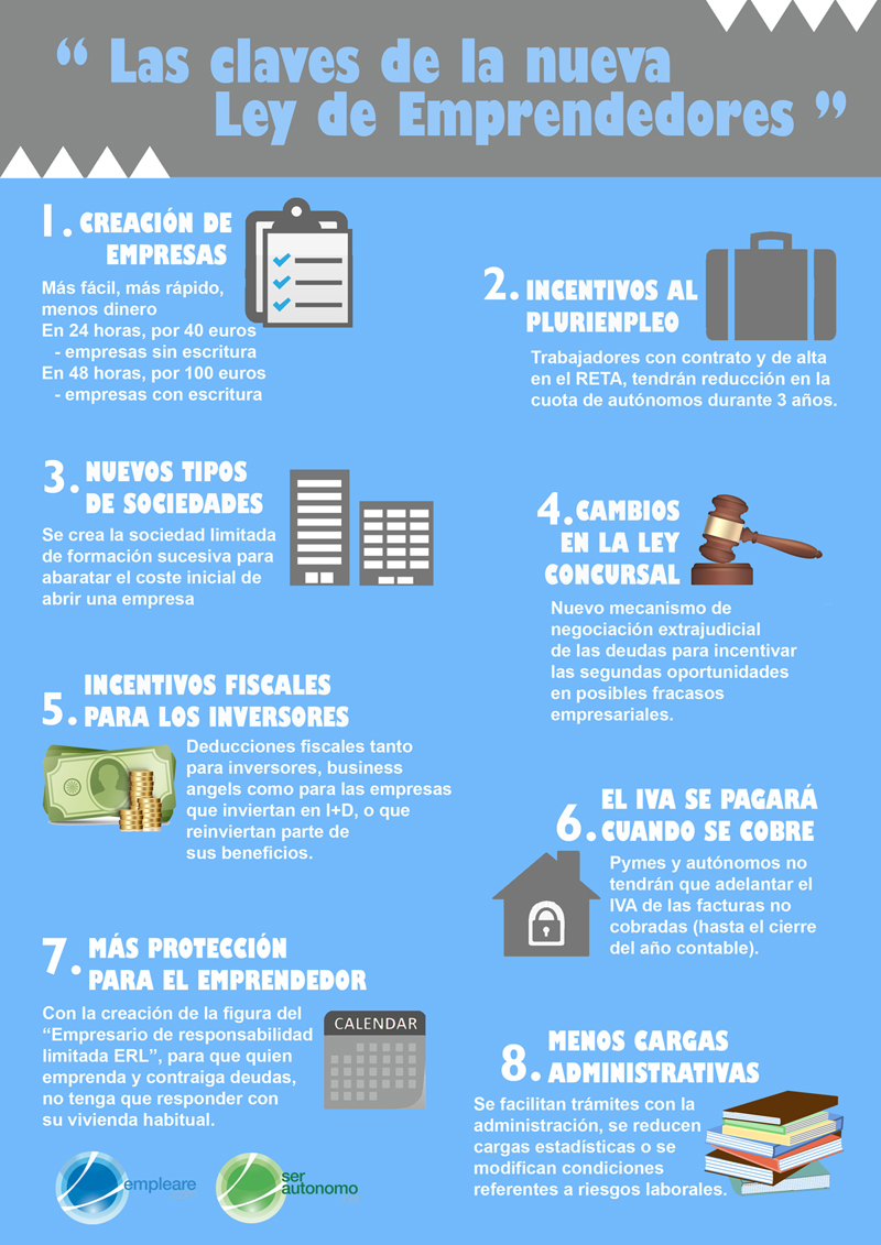Las claves de la nueva ley de emprendedores (España)