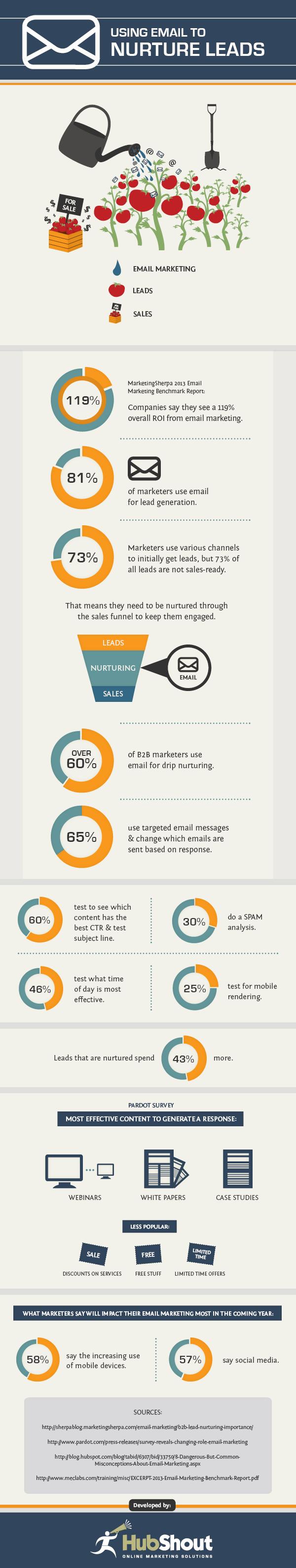 Cómo conseguir leads con el correo electrónico