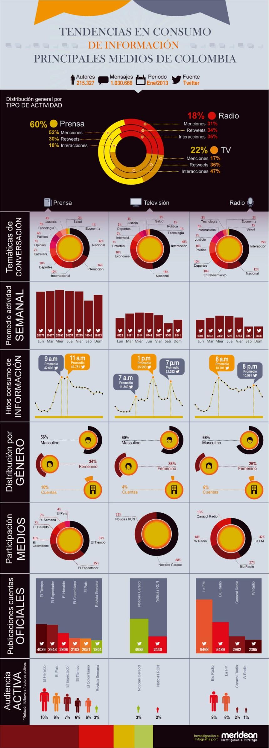 Consumo de información en Colombia