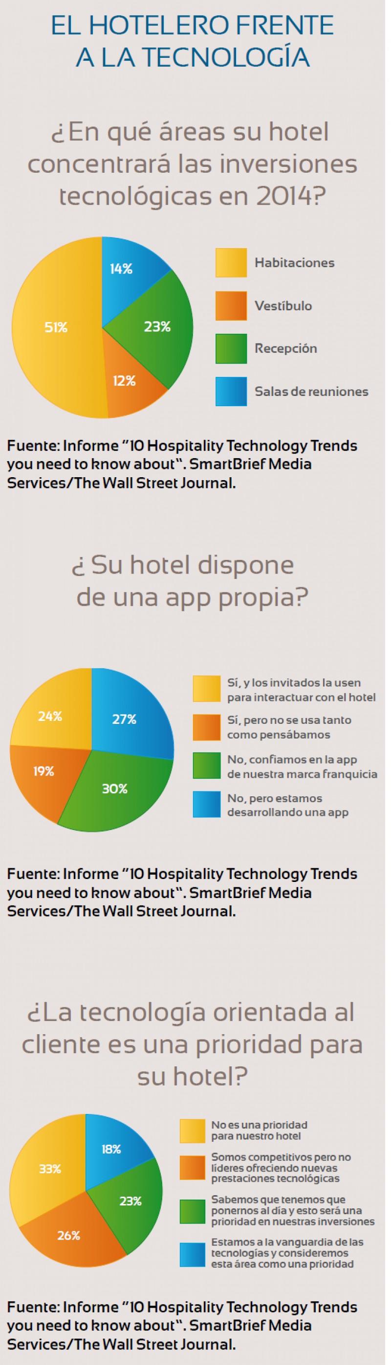 El hotelero frente a la tecnología