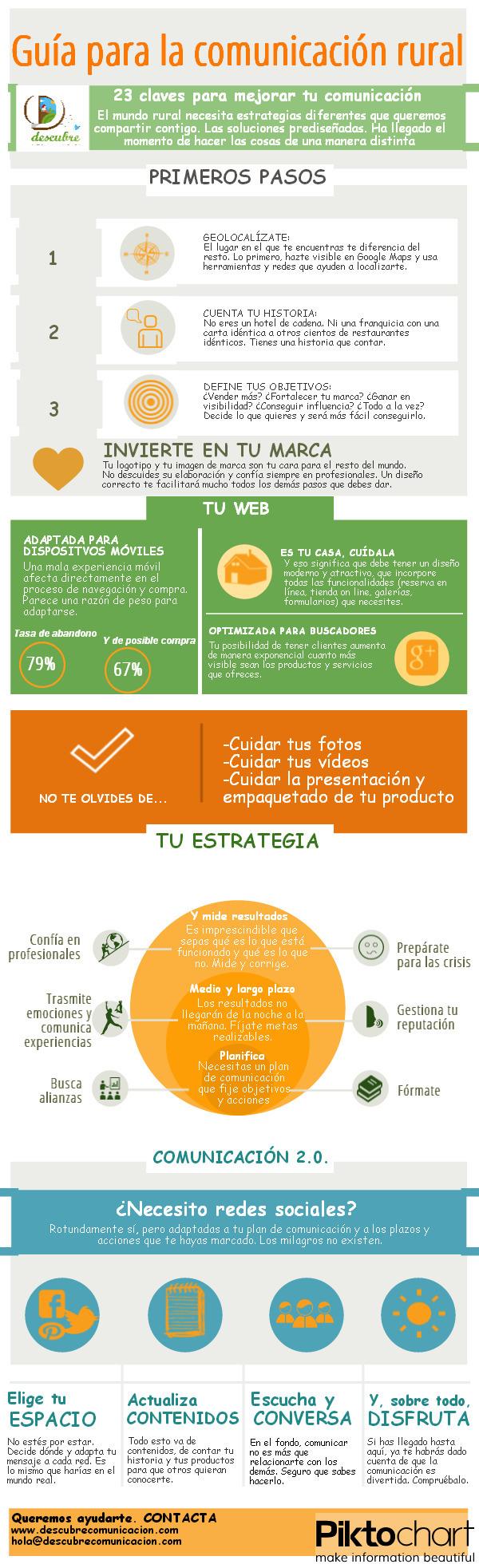 Guía de comunicación para la empresa rural