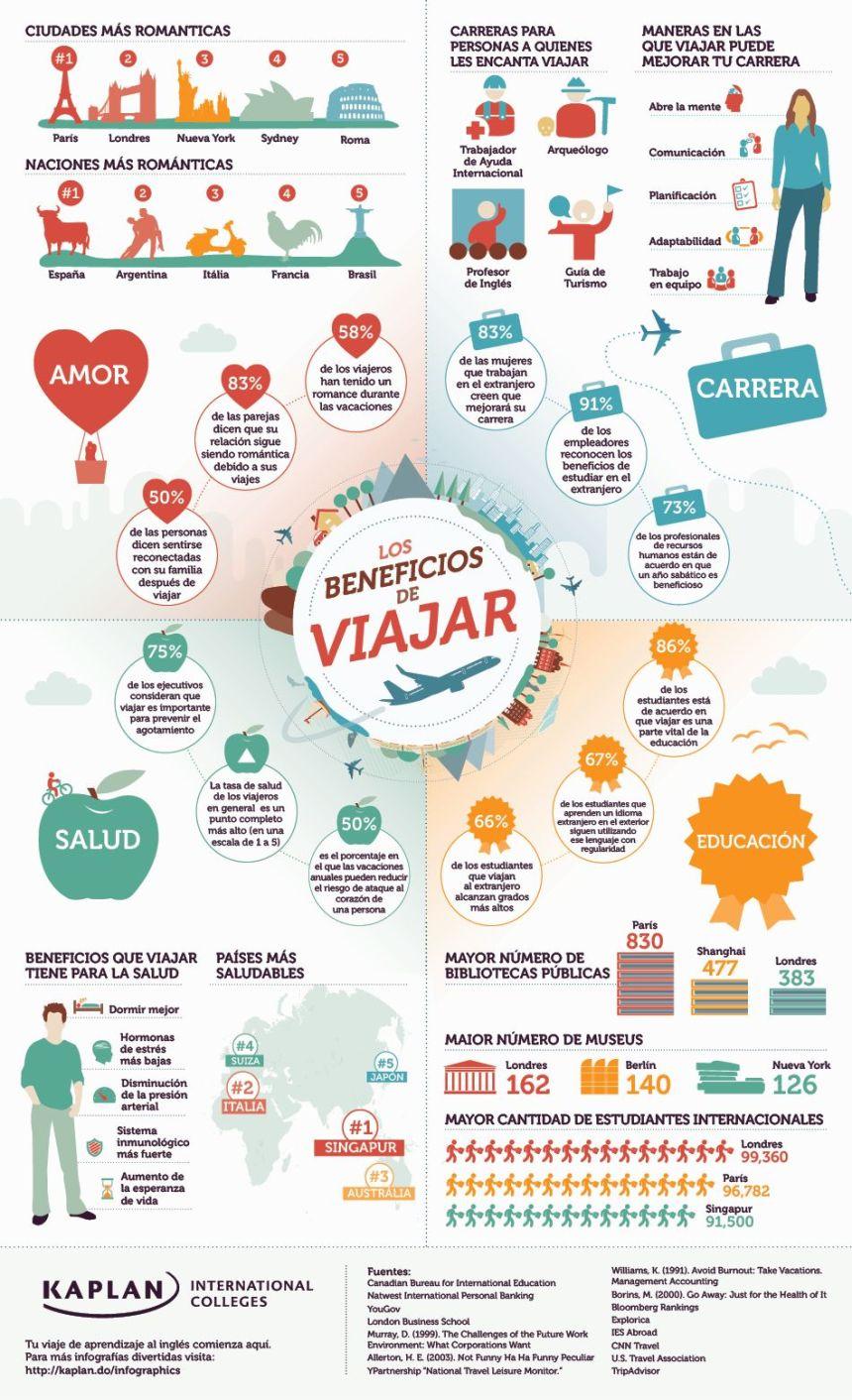 Los beneficios de viajar