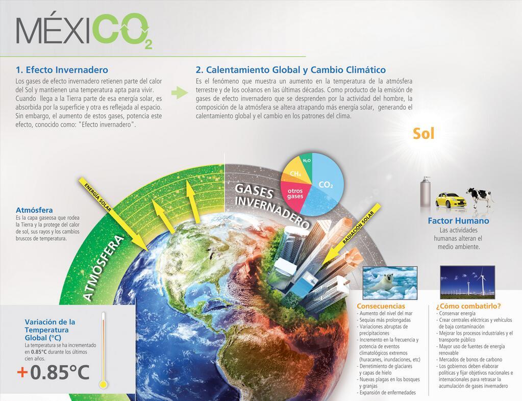 Resultado de imagen para infografia gases efecto invernadero