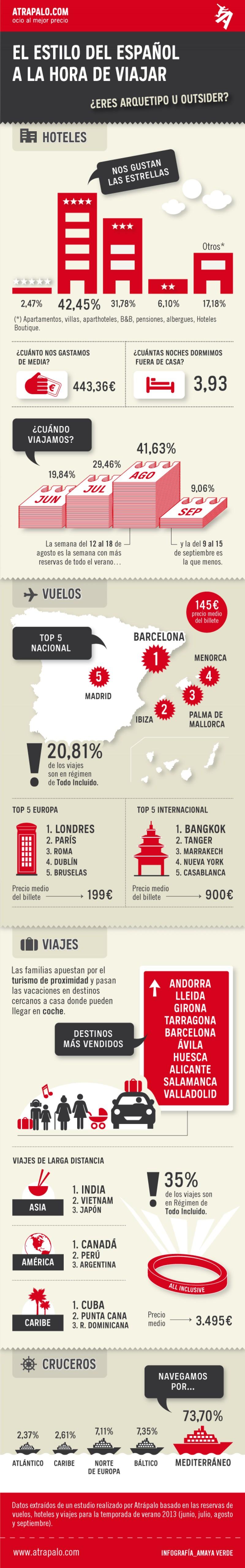 Hábitos del turista español a la hora de viajar