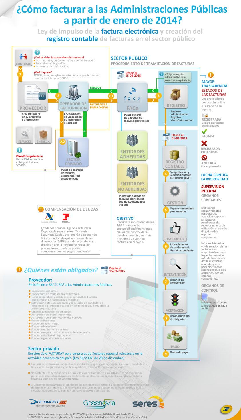 Cómo facturar a las Administracion Públicas en 2014 (España)