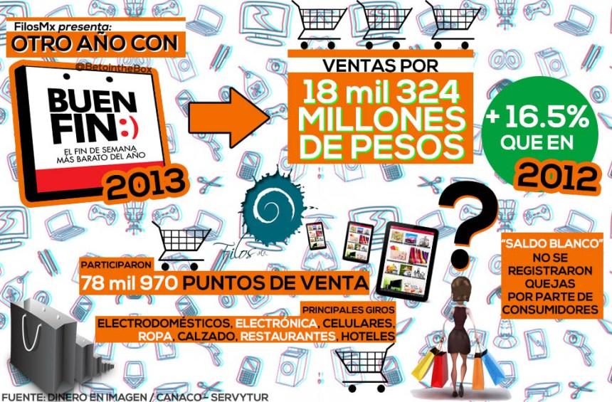 Los números del Buen Fin 2013 en México