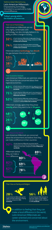 Millenials en Latinoamérica