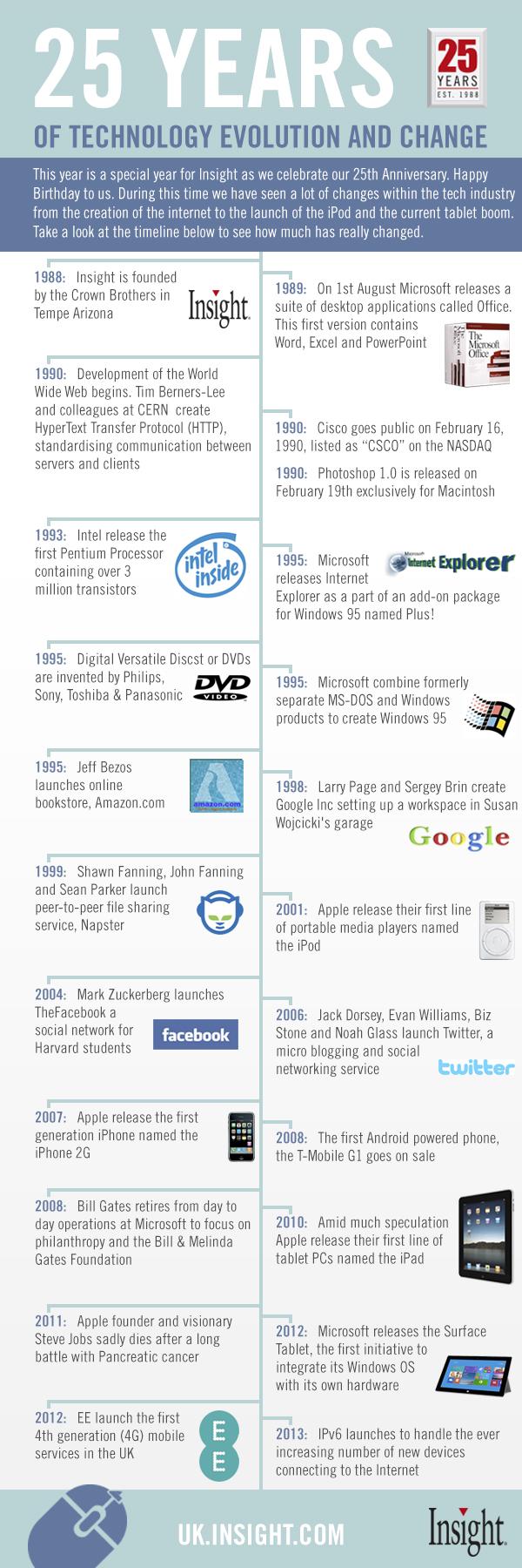 25 años de tecnología y cambio