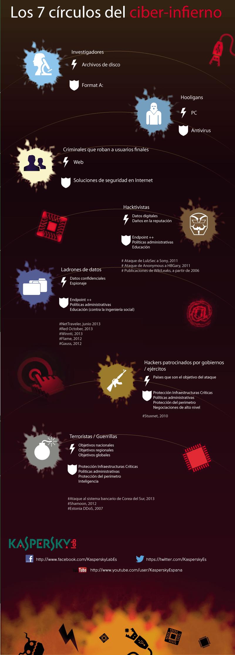 Los 7 círculos del ciberinfierno