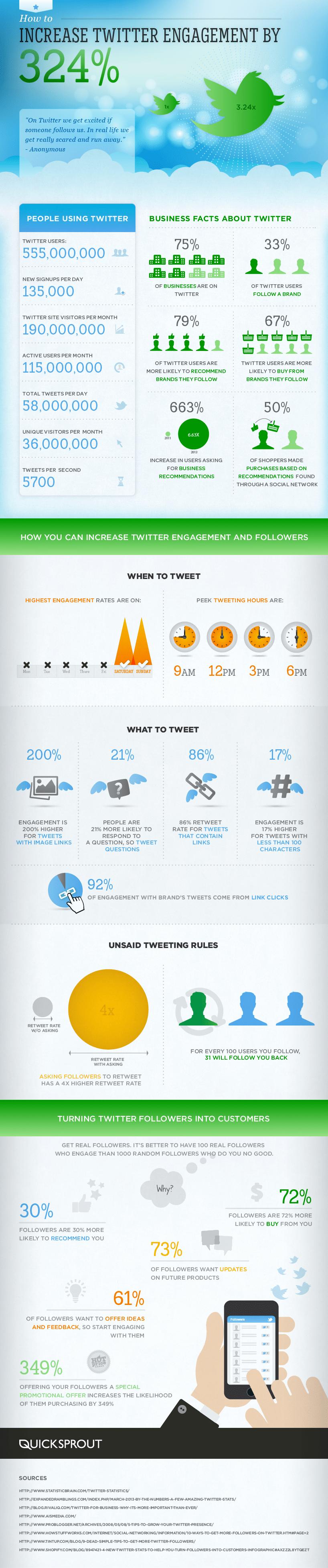 Cómo mejorar un 324% tu engagement en Twitter