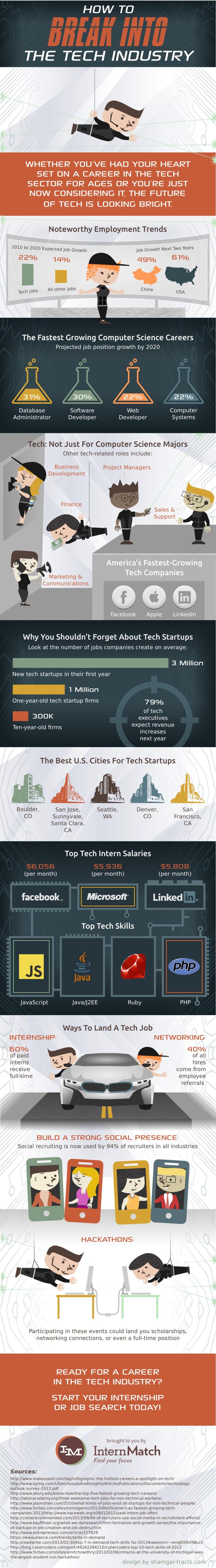 Haz carrera en el mundo de la tecnología