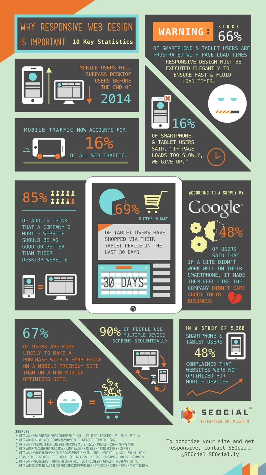 La importancia del Responsive Design para tu web