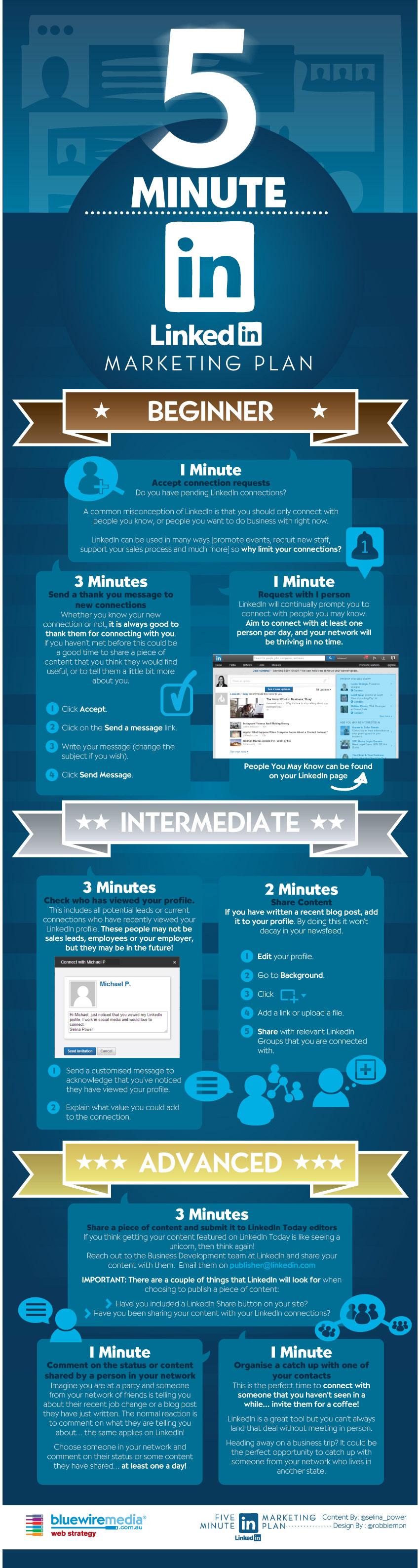 Plan de marketing en Linkedin en 5 minutos