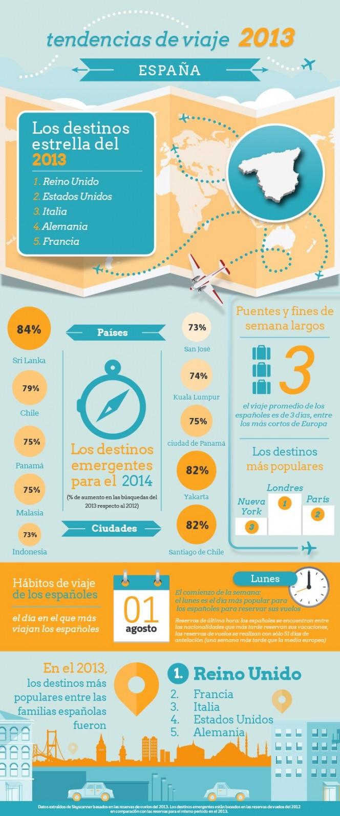 Tendencias de viaje 2013 España